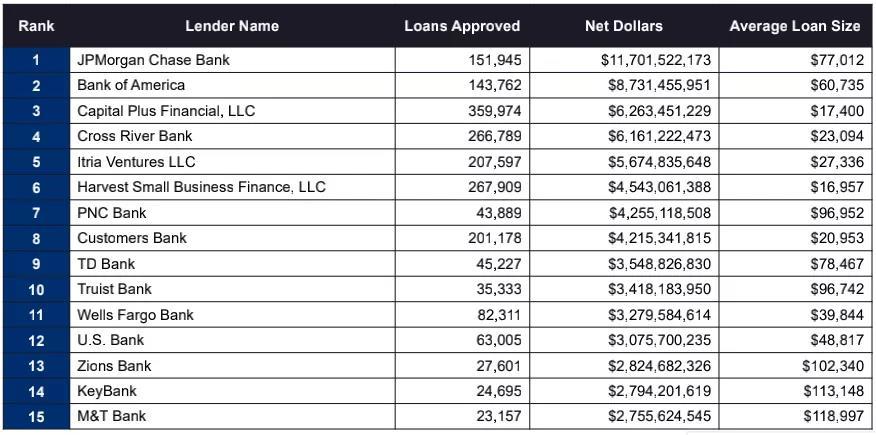 平均贷款数额和偬贷款数额比例排列