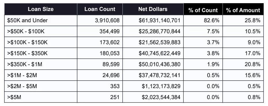 8个贷款数额档次的贷款数目和数额