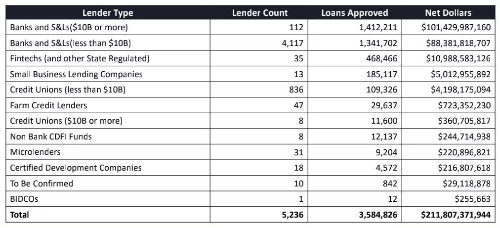 大小贷款机构的放款数目和数额排列款机构的放款数目和数额排列