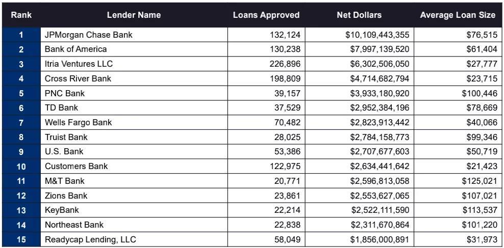银行批准的贷款数目,贷款数额,平均贷款数额和偬贷款数额比例