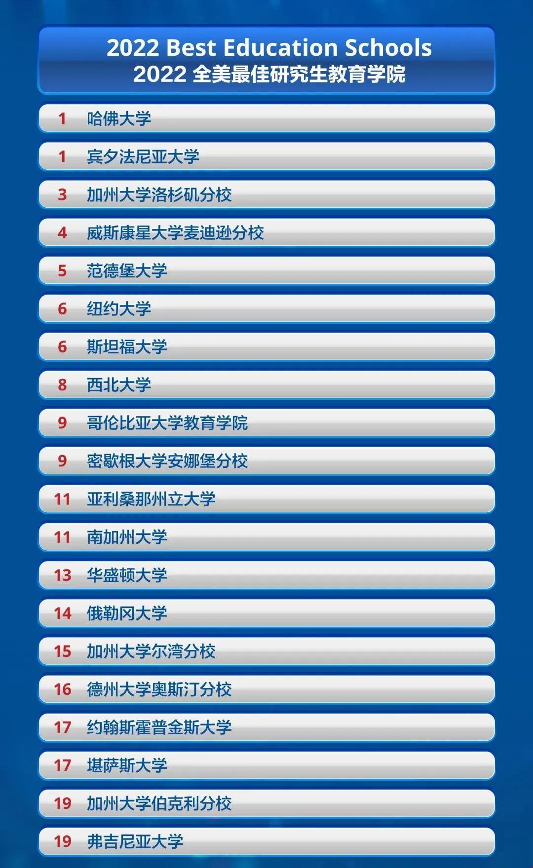 前20名研究生教育学院完整榜单