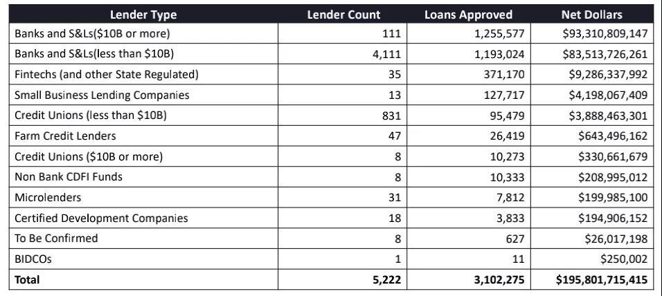 大小贷款机构的放款数目和数额排列