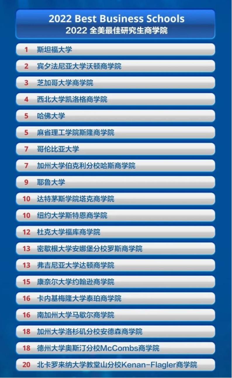 前20名商学院完整榜单