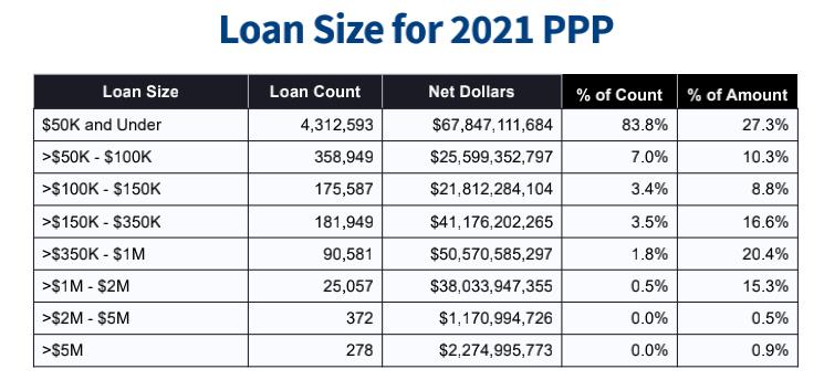 个贷款数额档次的贷款数目和数额,以及相关占有率
