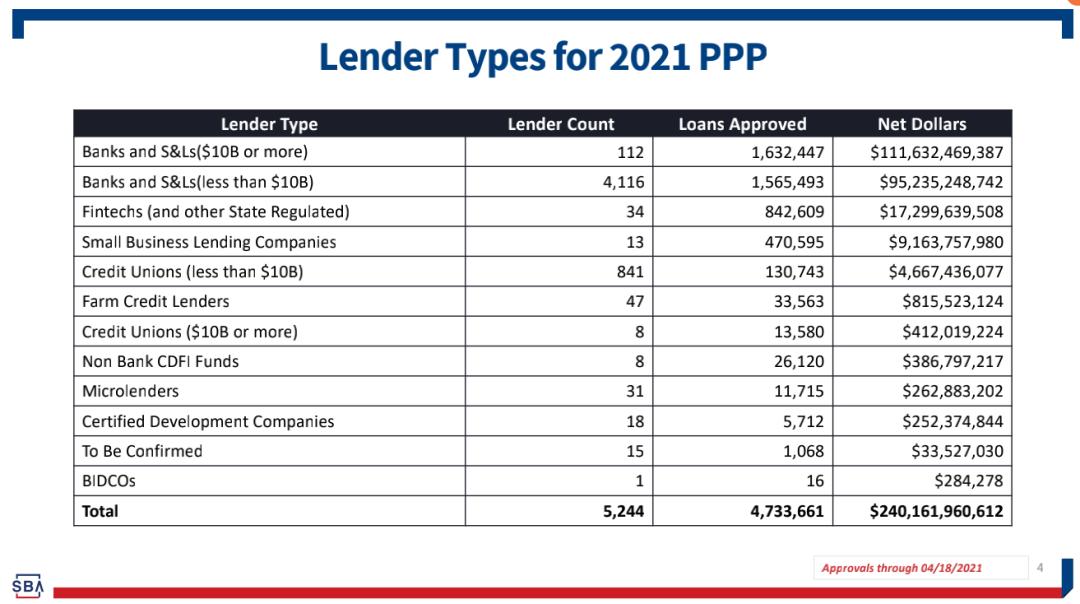 各类大小贷款机构的放款数目和数额排列