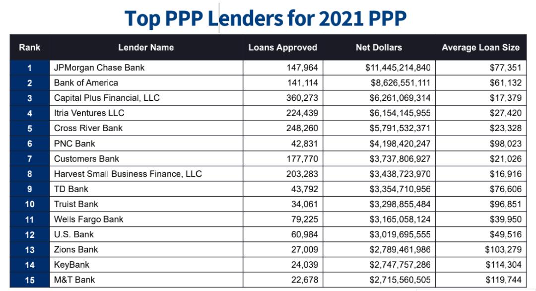 贷款数目,贷款数额,平均贷款数额和偬贷款数额比例
