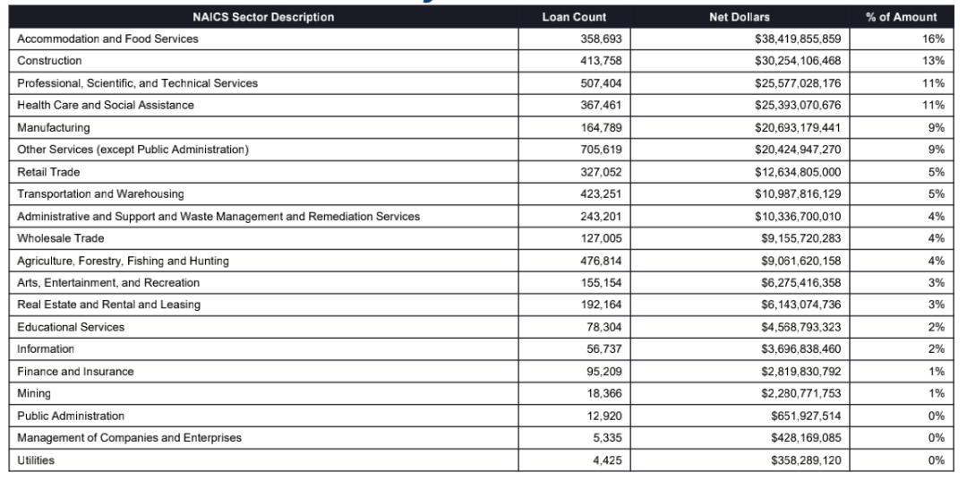各行业的贷款数目,贷款数额和所佔比率排列