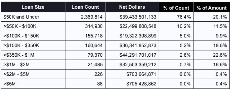 8个贷款数额档次的贷款数目和数额,以及相关佔有率