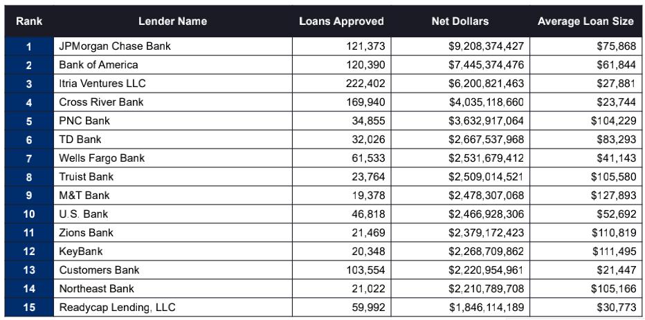 贷款数目,贷款数额,平均贷款数额和偬贷款数额比例排列